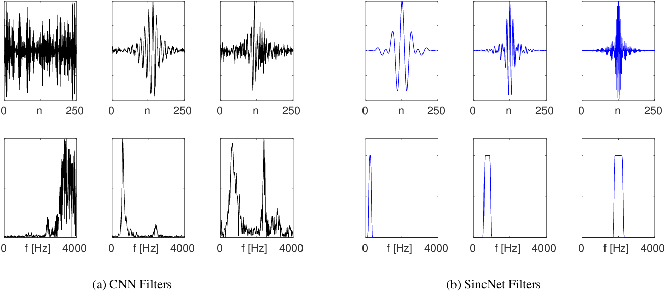 Figure 3 for Speaker Recognition from Raw Waveform with SincNet
