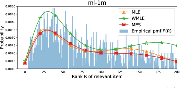 Figure 2 for On Estimating Recommendation Evaluation Metrics under Sampling