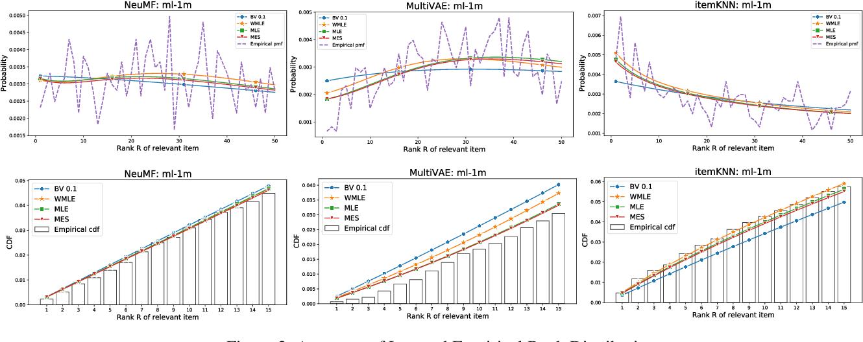 Figure 4 for On Estimating Recommendation Evaluation Metrics under Sampling