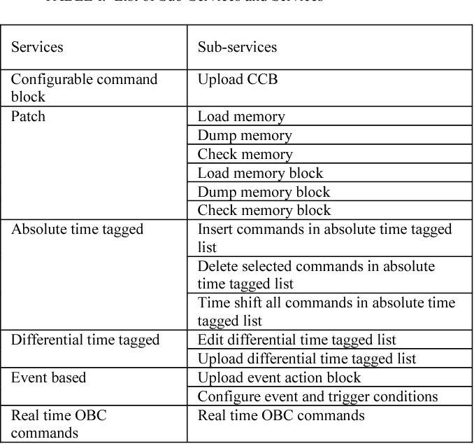 Design of Telecommand Software and Packet Structure for Lunar