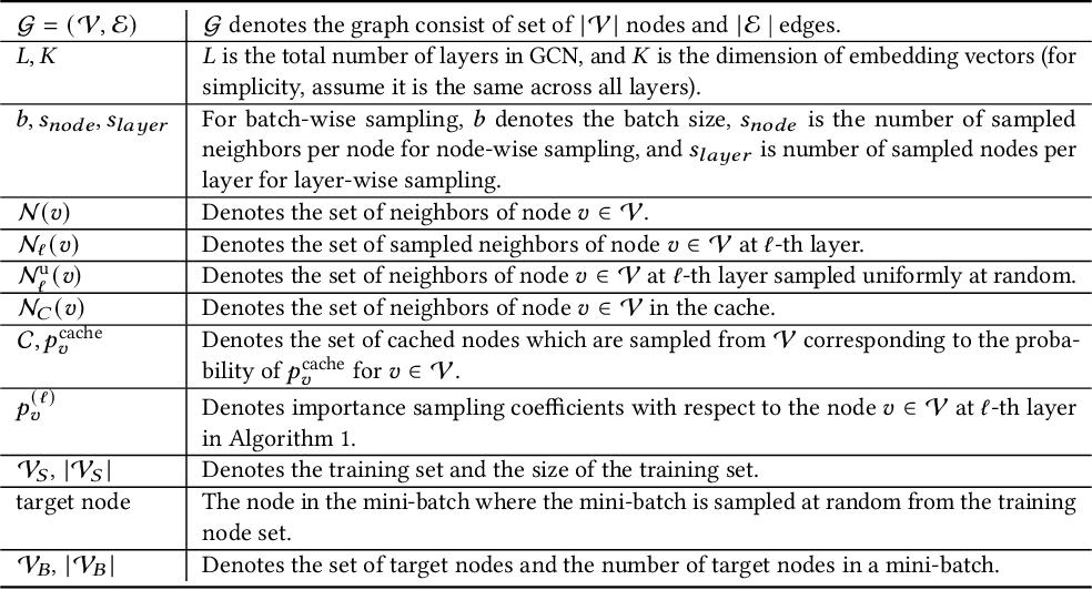Figure 2 for Global Neighbor Sampling for Mixed CPU-GPU Training on Giant Graphs