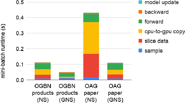 Figure 4 for Global Neighbor Sampling for Mixed CPU-GPU Training on Giant Graphs