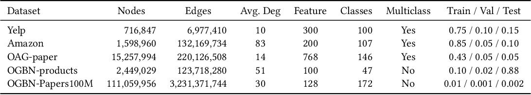 Figure 3 for Global Neighbor Sampling for Mixed CPU-GPU Training on Giant Graphs
