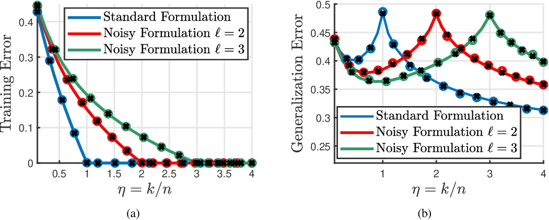 Figure 1 for On the Inherent Regularization Effects of Noise Injection During Training