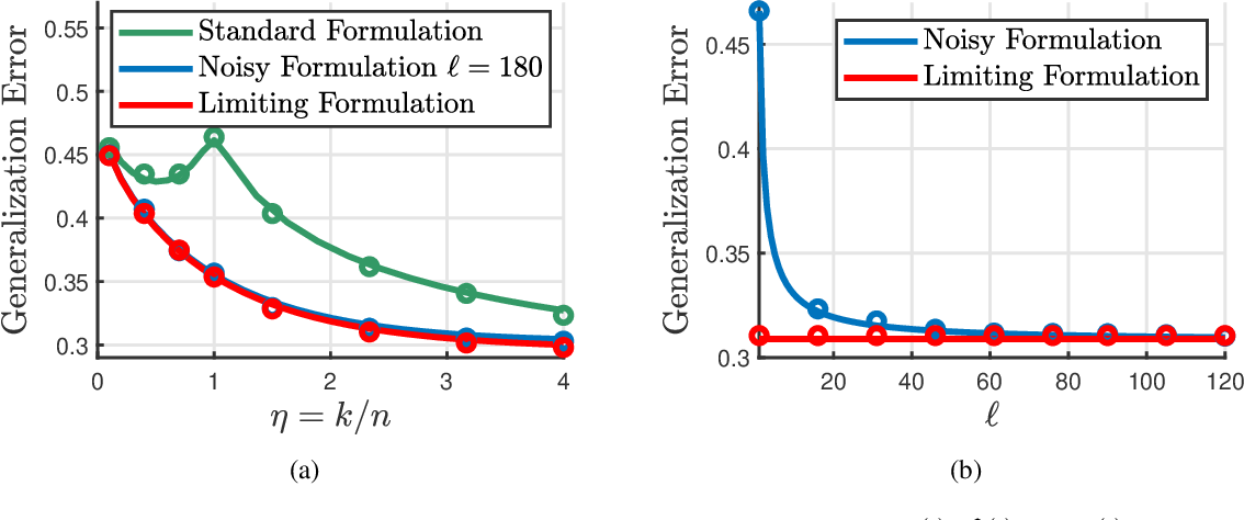 Figure 2 for On the Inherent Regularization Effects of Noise Injection During Training