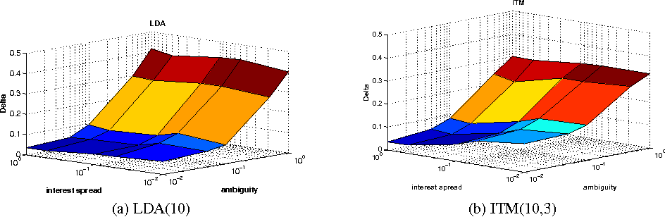 Figure 4 for Modeling Social Annotation: a Bayesian Approach