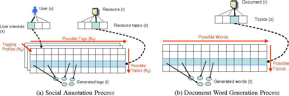 Figure 1 for Modeling Social Annotation: a Bayesian Approach
