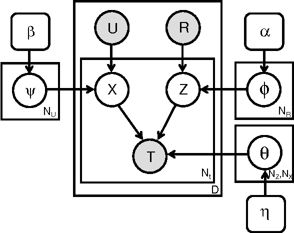 Figure 2 for Modeling Social Annotation: a Bayesian Approach
