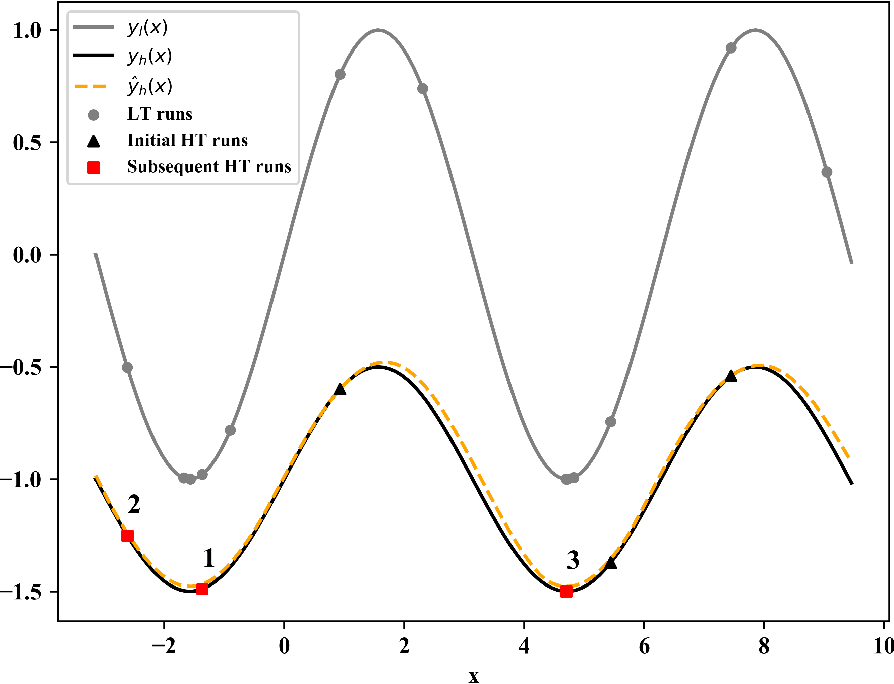 Figure 1 for Multi-level Training and Bayesian Optimization for Economical Hyperparameter Optimization