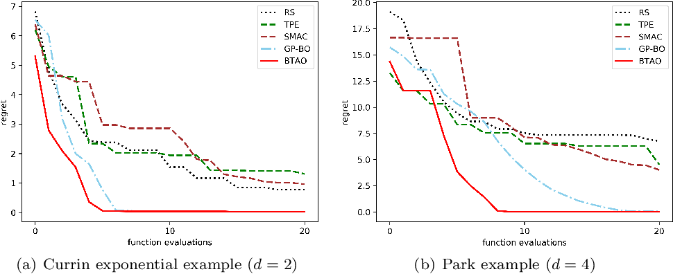 Figure 2 for Multi-level Training and Bayesian Optimization for Economical Hyperparameter Optimization