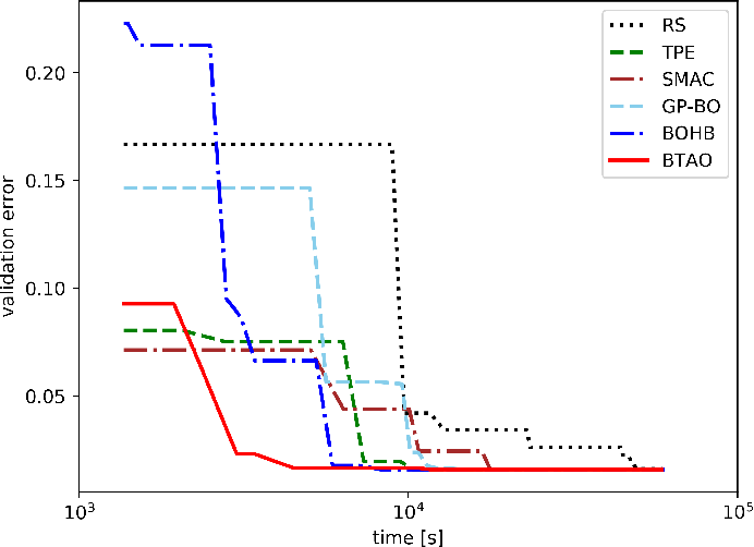 Figure 4 for Multi-level Training and Bayesian Optimization for Economical Hyperparameter Optimization