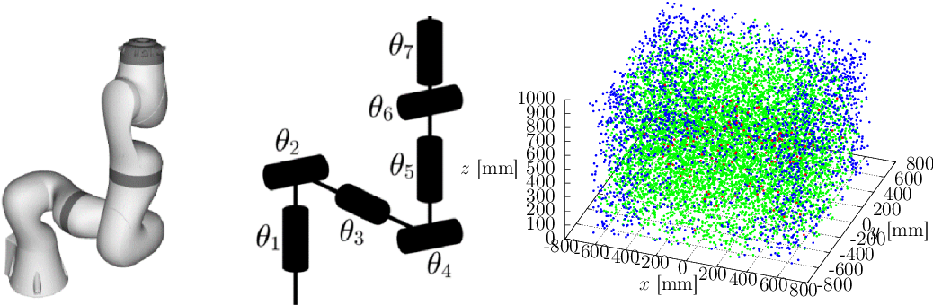 Figure 1 for Globally Optimal Solution to Inverse Kinematics of 7DOF Serial Manipulator
