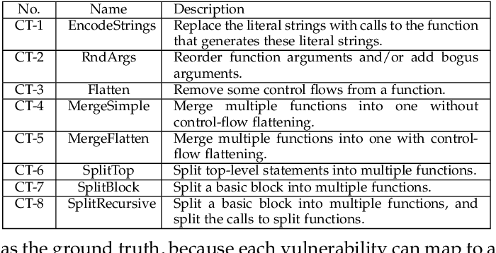 Figure 2 for Towards Making Deep Learning-based Vulnerability Detectors Robust