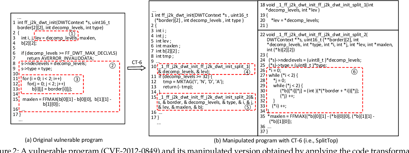 Figure 3 for Towards Making Deep Learning-based Vulnerability Detectors Robust