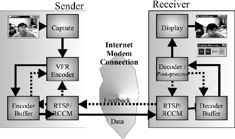 TCP-friendly Internet video streaming employing variable frame-rate ...