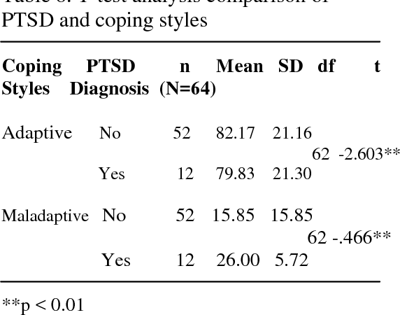 Table 6 from POST TRAUMATIC STRESS DISORDER ( PTSD