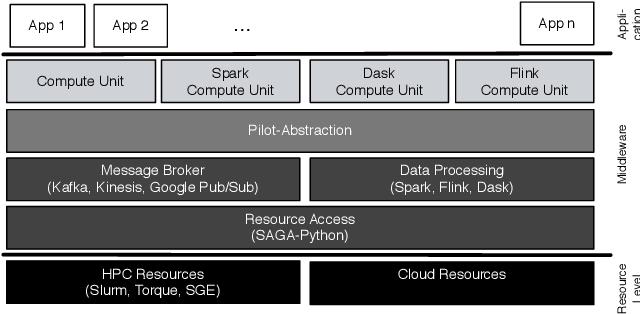 Figure 2 from Pilot-Streaming: A Stream Processing Framework