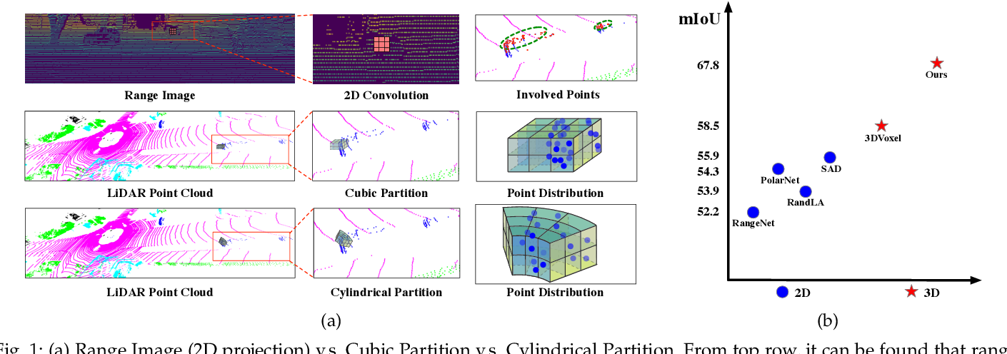 Figure 1 for Cylindrical and Asymmetrical 3D Convolution Networks for LiDAR-based Perception