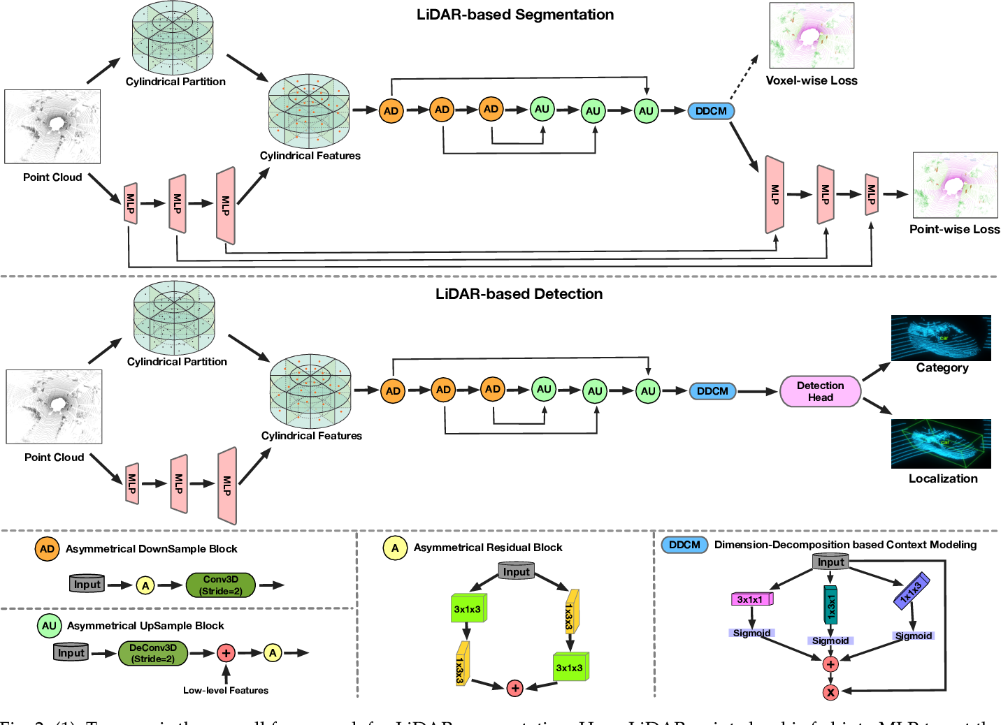 Figure 3 for Cylindrical and Asymmetrical 3D Convolution Networks for LiDAR-based Perception
