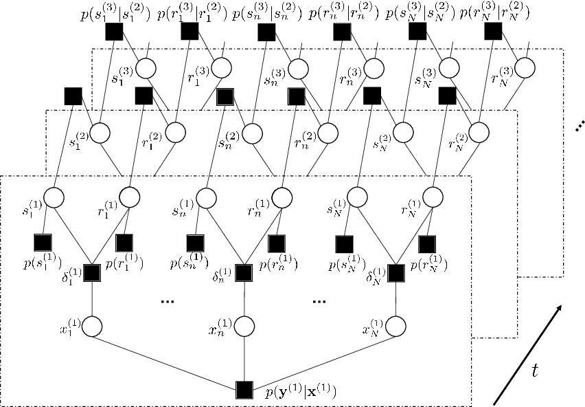 Figure 3 for Temporal-Structure-Assisted Gradient Aggregation for Over-the-Air Federated Edge Learning