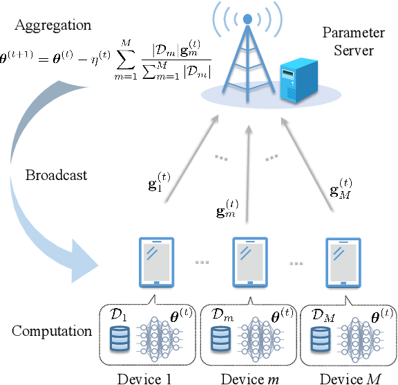 Figure 1 for Temporal-Structure-Assisted Gradient Aggregation for Over-the-Air Federated Edge Learning