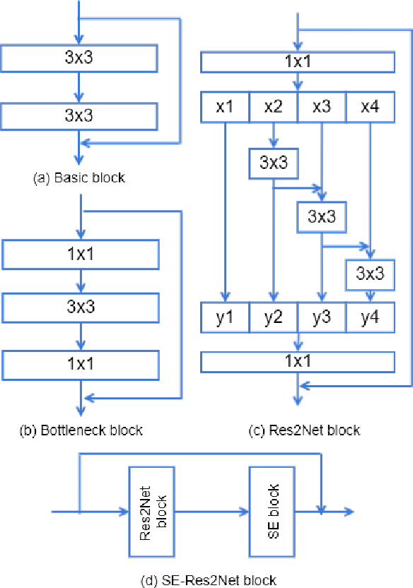 Figure 2 for Replay and Synthetic Speech Detection with Res2net Architecture