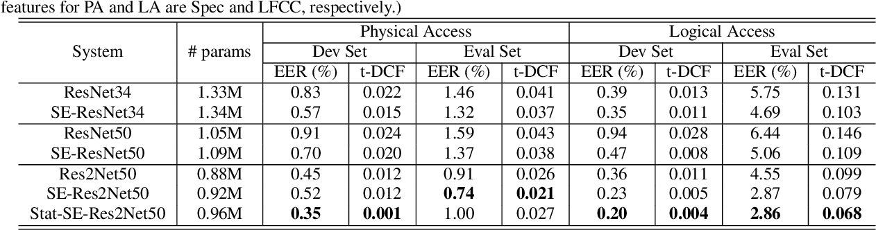 Figure 3 for Replay and Synthetic Speech Detection with Res2net Architecture