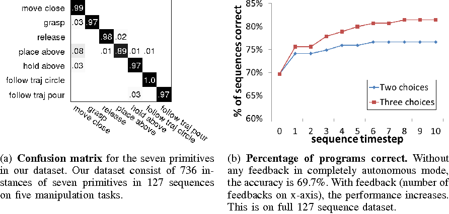 Figure 4 for Synthesizing Manipulation Sequences for Under-Specified Tasks using Unrolled Markov Random Fields