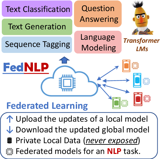 Figure 1 for FedNLP: A Research Platform for Federated Learning in Natural Language Processing