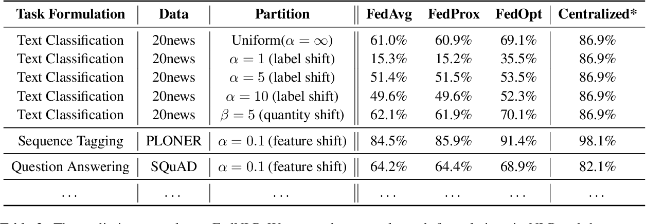 Figure 4 for FedNLP: A Research Platform for Federated Learning in Natural Language Processing