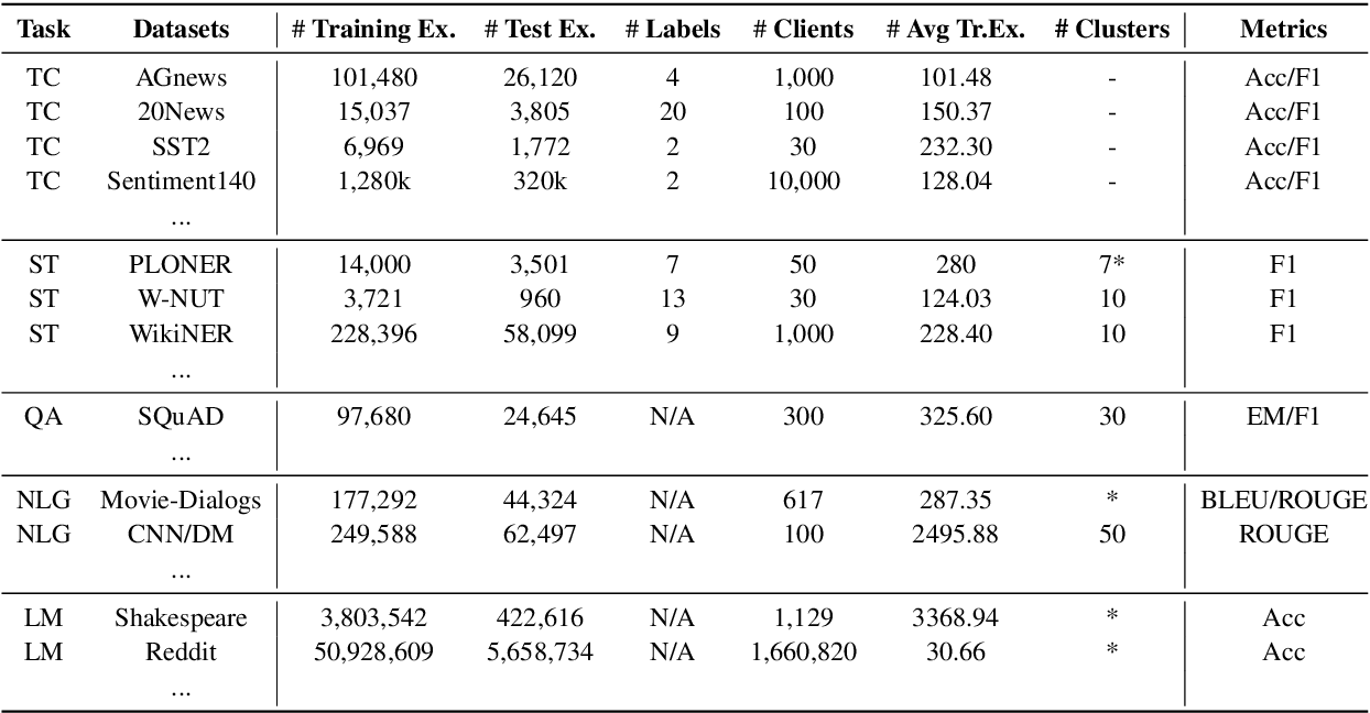 Figure 2 for FedNLP: A Research Platform for Federated Learning in Natural Language Processing