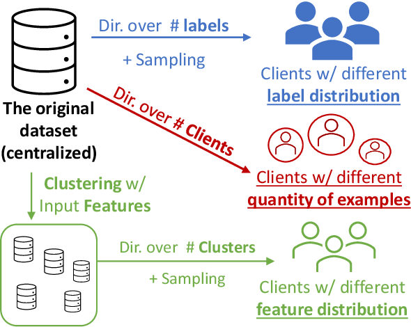 Figure 3 for FedNLP: A Research Platform for Federated Learning in Natural Language Processing