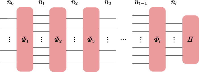 Figure 4 for On the statistical complexity of quantum circuits