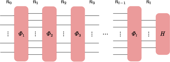 Figure 1 for On the statistical complexity of quantum circuits