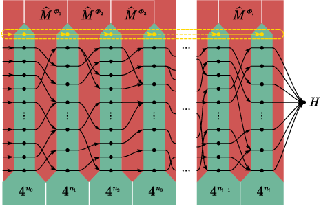 Figure 3 for On the statistical complexity of quantum circuits