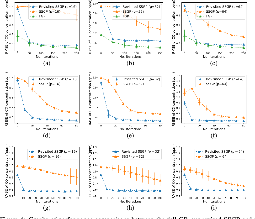 Figure 4 for Revisiting the Sample Complexity of Sparse Spectrum Approximation of Gaussian Processes