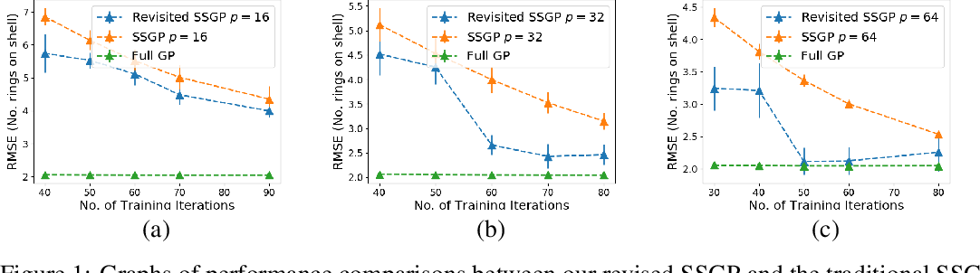 Figure 1 for Revisiting the Sample Complexity of Sparse Spectrum Approximation of Gaussian Processes