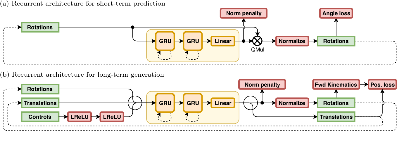 Figure 1 for Modeling Human Motion with Quaternion-based Neural Networks