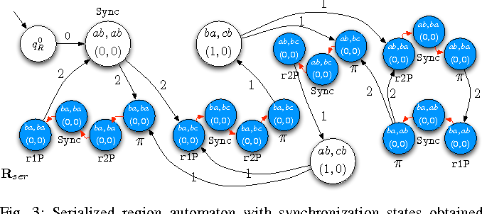 Figure 3 for Robust Multi-Robot Optimal Path Planning with Temporal Logic Constraints