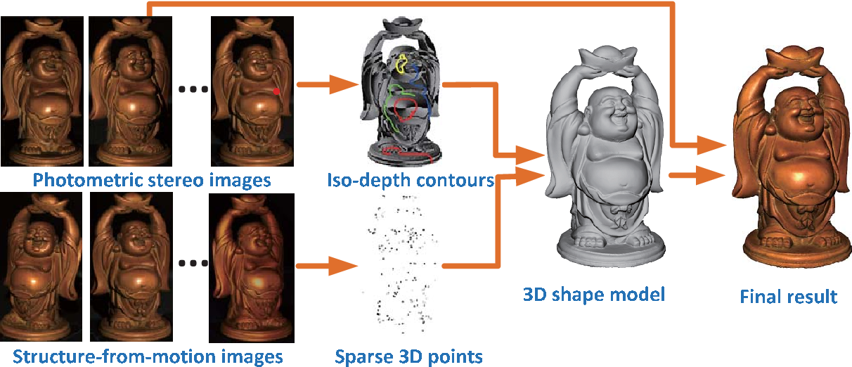 Figure 1 for Multi-View Photometric Stereo: A Robust Solution and Benchmark Dataset for Spatially Varying Isotropic Materials