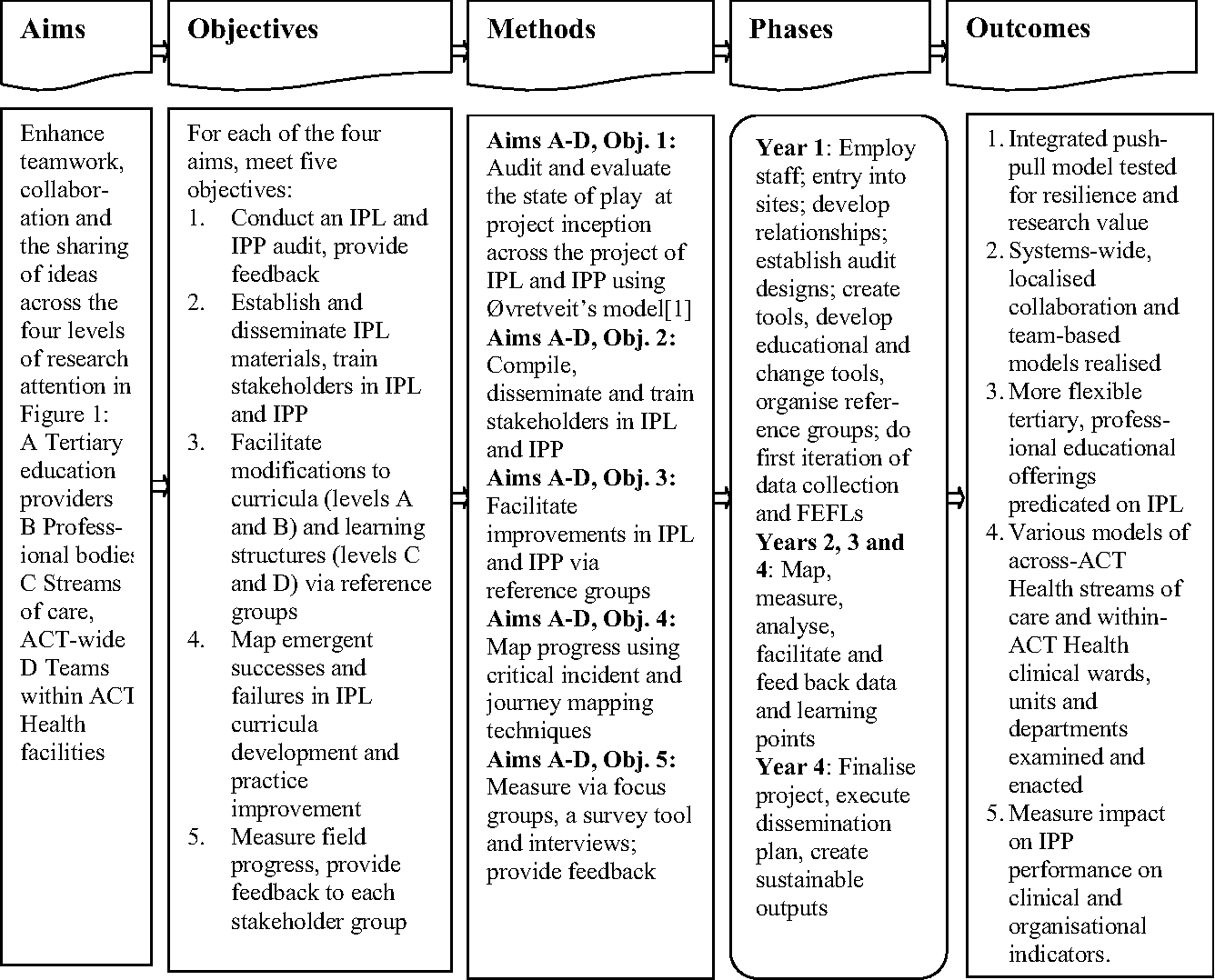 Figure 1 from An action research protocol to strengthen system-wide