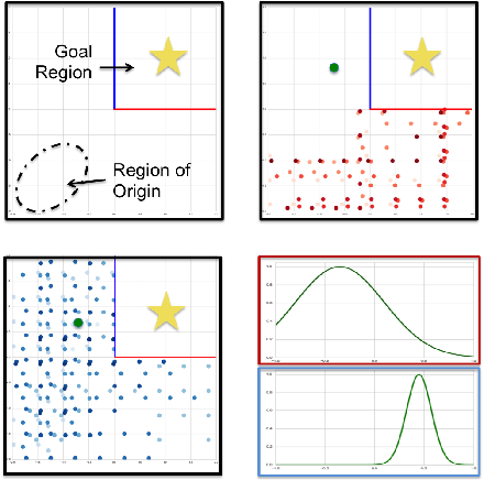 Figure 1 for Transfer Learning Across Patient Variations with Hidden Parameter Markov Decision Processes
