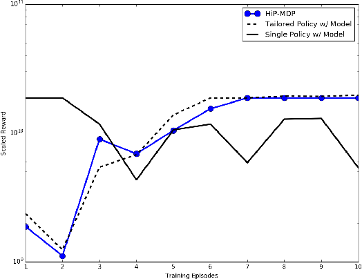 Figure 2 for Transfer Learning Across Patient Variations with Hidden Parameter Markov Decision Processes