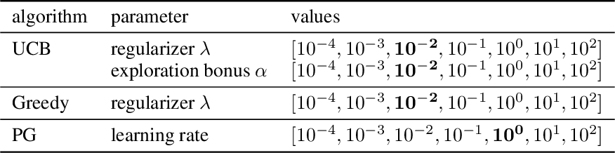 Figure 2 for On component interactions in two-stage recommender systems
