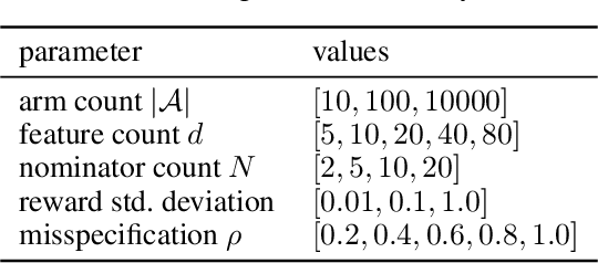 Figure 4 for On component interactions in two-stage recommender systems