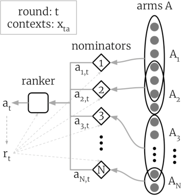 Figure 1 for On component interactions in two-stage recommender systems