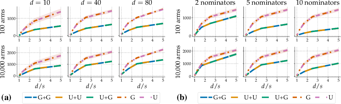 Figure 3 for On component interactions in two-stage recommender systems