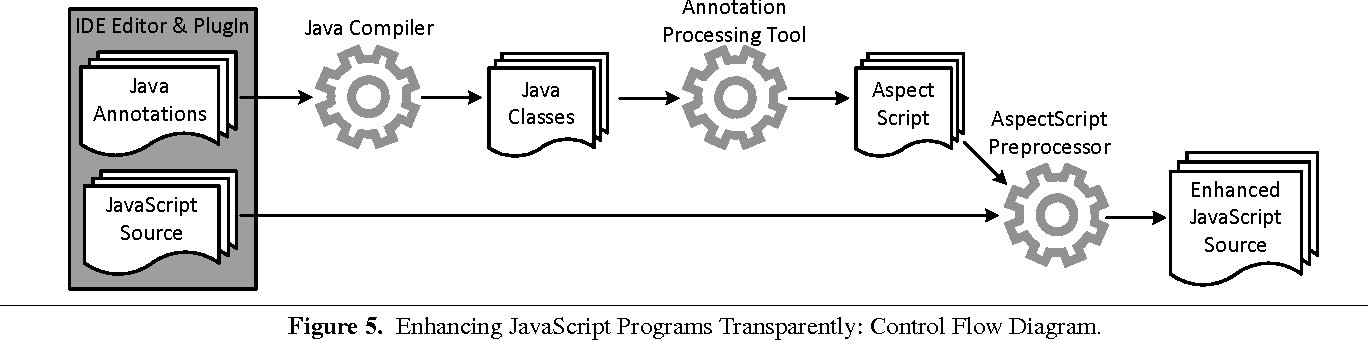 TAE-JS: automated enhancement of JavaScript programs by leveraging