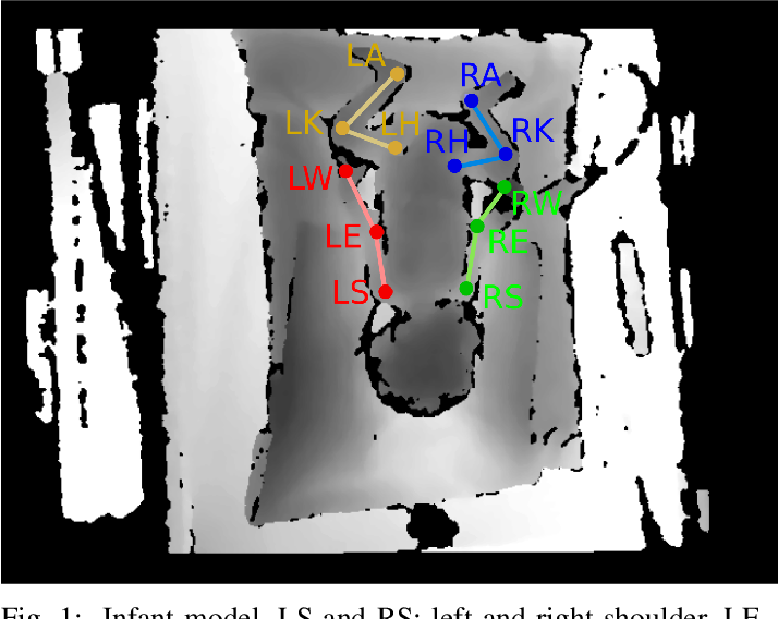 Figure 1 for Preterm infants' limb-pose estimation from depth images using convolutional neural networks