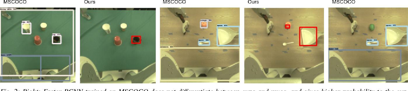 Figure 2 for Deep Object-Centric Representations for Generalizable Robot Learning